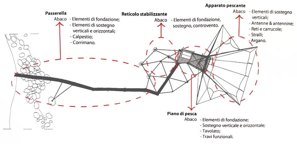 Caratteristiche e rilievo del trabocco